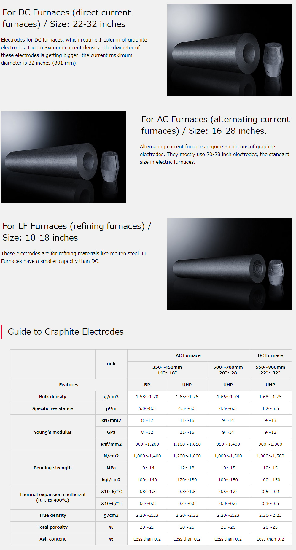 Artificial Graphite with Low Expansion and Long Life